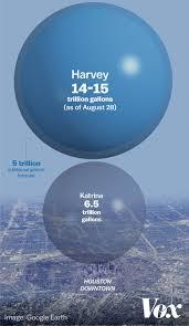 harvey broke a national rainfall record for a single tropical