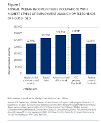 Average Utility Bill For 2 Bedroom Apartment The High Stakes Of Low Wages Employment Among New York City U0027s