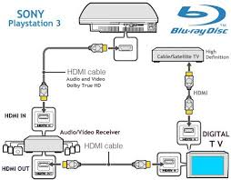 hook up diagram bluray hdtv hd cable tv box playstation 3 wii