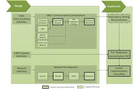 industrial ethernet integration services mynah technologies llc