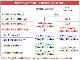 nexus 9 black friday amazon amazon kindle fire hdx vs apple ipad vs google nexus 5 minor