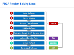 Problem Solving Template Excel Pdca Problem Solving Template By Operational Excellence Consulting