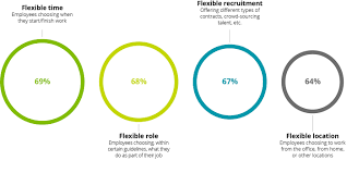 149 Best Work From Home Freelance Flexibility With Full Time Stability U2013 Millennial Survey
