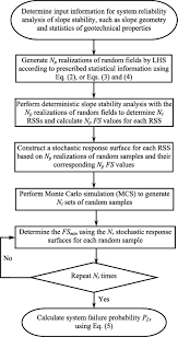 efficient system reliability analysis of slope stability in
