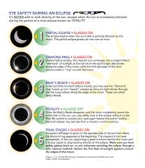 keep your safe during the eclipse nodaway