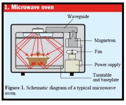 schematic diagram of a typical microwave oven electrical