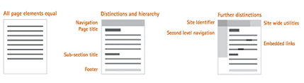 visual layout meaning lukew visible narratives understanding visual organization