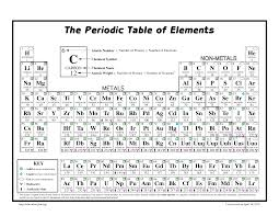 145 Best Table Idea Images by Best 25 Periodic Table Ideas On Pinterest Chemistry With Blank