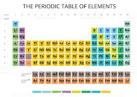 Ta Periodic Table Periodic Table Of The Elements With Symbol And Atomic Number Stock