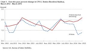us bureau of labor statistics cpi consumer price index boston brockton nashua march 2015