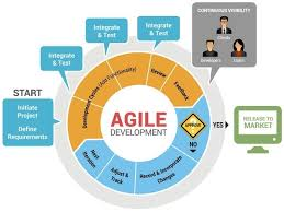 software development methodology what is the agile software development methodology quora