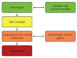 social media plan proactive social media strategy for call centerssocial strategy1