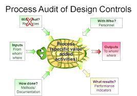 design control medical device academy
