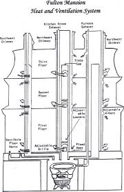 energy efficient home design fulton mansion advanced heating and ventilation system diagram