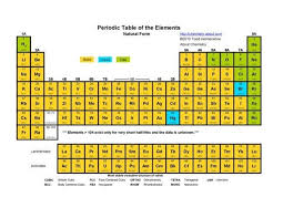 gases on the periodic table how is the periodic table separated into solids liquids and gases