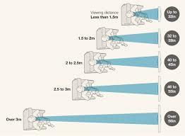 best tv size for living room optimum recommended tv size for living room homme and décor