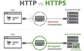 https how how to install ssl on your website free or paid certificates