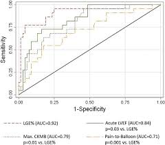 predicting late myocardial recovery and outcomes in the early