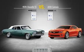 chevelle camaro best chevy of all 1 1970 chevelle ss vs 2010 camaro