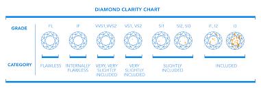 diamond clarity chart and color 4cs proven diamond clarity buying tips antwerpdiamonds direct