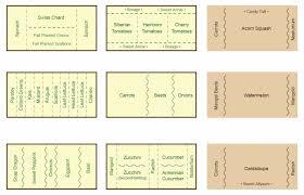 fall companion vegetable gardening companion planting chart map