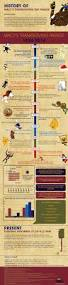 why was thanksgiving first celebrated best 25 thanksgiving history ideas on pinterest history of