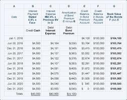 Affect Vs Effect Worksheet Amortizing Bond Premium Using The Effective Interest Rate Method