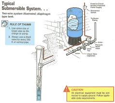 House Plumbing System Well Pump Pipe Size Typical Submersible System Two Wire System