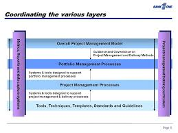 a framework for describing it project management processes and