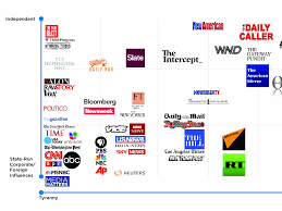 infowars chart classifies media outlets by how u0027tyrannical u0027 they