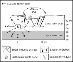 Indiana which seismic waves travel most rapidly images Prevalence of earthquake lights associated with rift environments jpeg