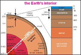 Earths Interior Diagram Oceanography Oceans