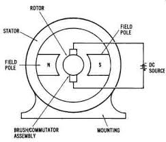 electrical power conversion systems mechanical systems part 1