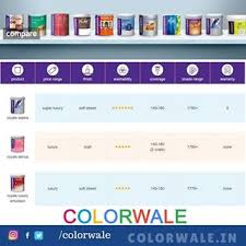 comparison chart interior paints painting services in mumbai