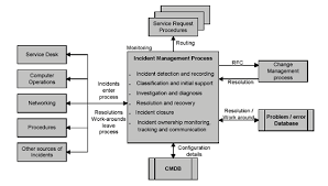 Service Desk Management Process White Paper On Operational Change Control