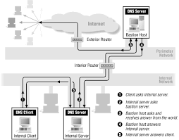 How Dns Works by Naming And Directory Services Building Internet Firewalls 2nd