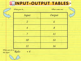 input and output tables input output table lesson by the world of mrs b tpt