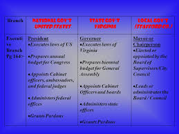 Cabinet Officers The Executive Branch Roles Powers Influence And Cabinet