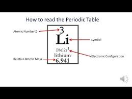 atomic number periodic table periodic table how to read the info intro atomic number