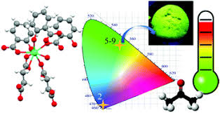 journal of materials chemistry c home materials for optical