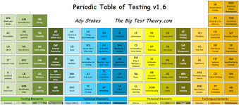 periodic table of elements test current periodic table of testing and archive the big test theory