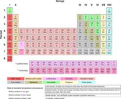 Bromine On The Periodic Table Printable Periodic Tables Pdf Periodic Table Chemistry And