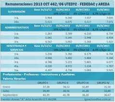 escala salarial vidrio 2016 utedyc detalles del acuerdo salarial 2013 para el cct 462 06