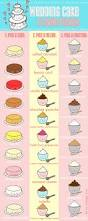 a fun wedding cake flavors infographic on craftsy