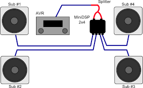 home theater subwoofer connection dual sub integration