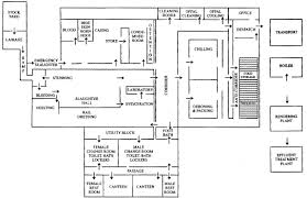 slaughterhouse floor plan meat technology plant layout and design