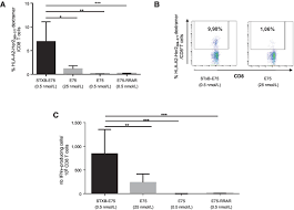 Most Efficient Floor Plans A Therapeutic Her2 Neu Vaccine Targeting Dendritic Cells