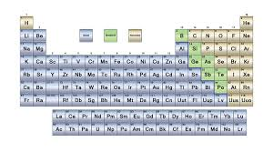 Periodice Table What Are The Parts Of The Periodic Table