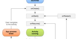 android application lifecycle android tutorials for beginners activity cycle in android
