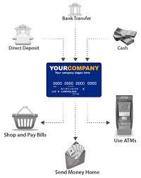 custom prepaid cards label and custom prepaid debit card programs